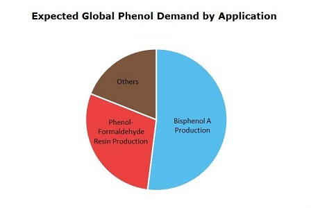 Phenol Global Demand by Application