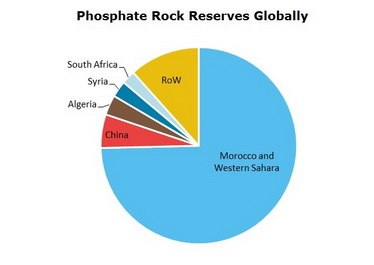 Phosphate Rock Reserves Globally