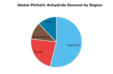 Phthalic Anhydride (PA) Demand by Region