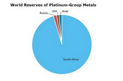 Platinum-Group Metals World Reserves