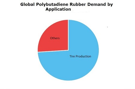 Polybutadiene Rubber (BR) Global Demand by Application
