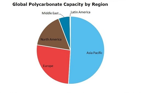 Polycarbonate (PC) Global Capacity by Region