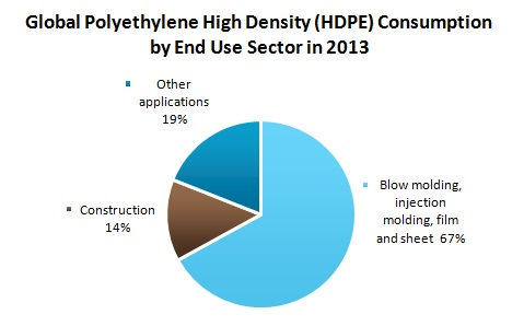 Global Polyethylene High Density (HDPE) Consumption by End Use Sector in 2013