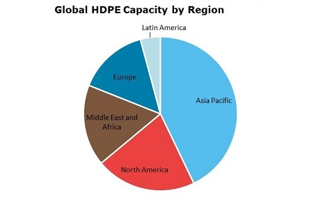 Polyethylene High Density (HDPE) Global Capacity by Region