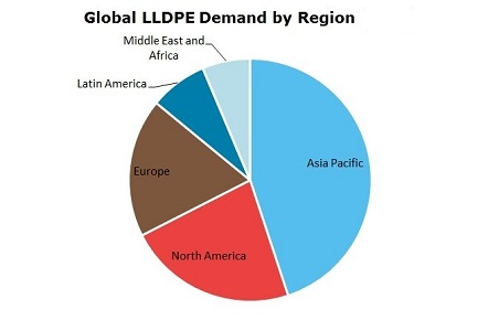 Polyethylene Linear Low Density (LLDPE) Global Demand by Region