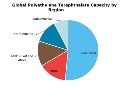 Polyethylene Terephthalate (PET) Global Capacity by Region