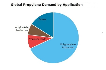 Propylene Global Demand by Application