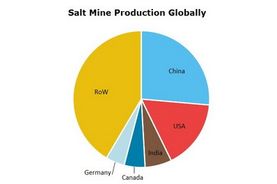 Salt Mine Production Globally