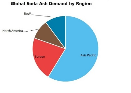 Soda Ash Global Demand by Region