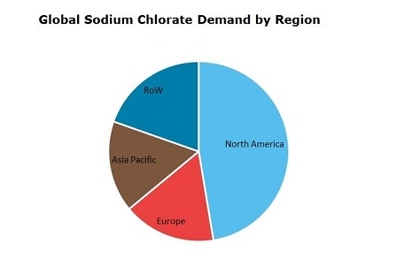 Sodium Chlorate Global Demand by Region