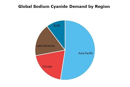 Sodium Cyanide Global Demand by Region