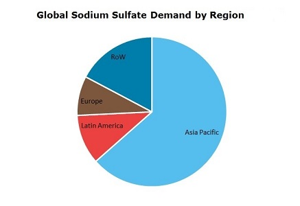Sodium Sulfate Global Demand by Region