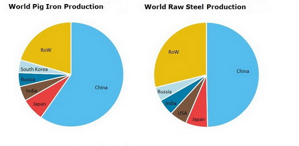 Steel and Pig Iron World Production