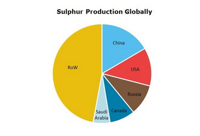 Sulfur Production Globally