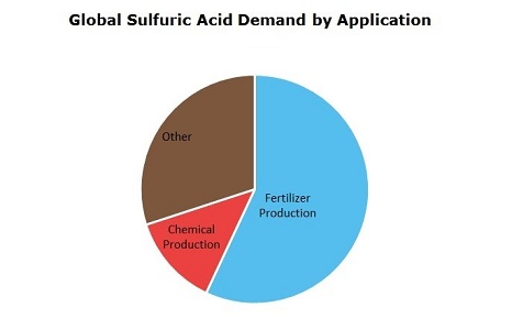 Sulfuric Acid Global Demand by Application