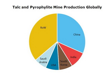 Talc and Pyrophyllite Mine Production Globally