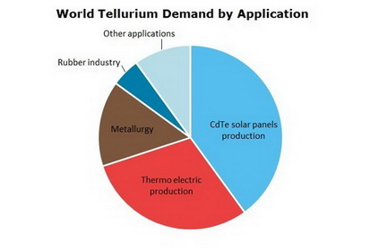 Tellurium World Demand by Application