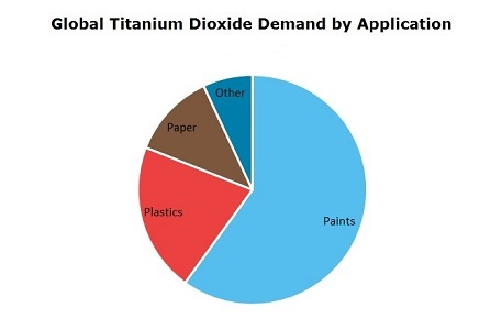 Titanium Dioxide Global Demand by Application
