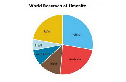 Titanium and Compounds World Reserves of Ilmenite