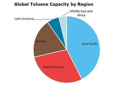 Toluene Global Capacity by Region