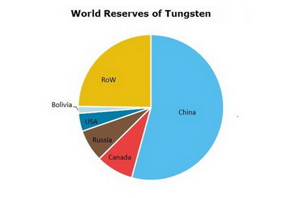 Tungsten World Reserves