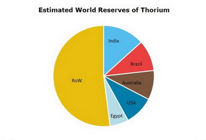 Uranium and Thorium Reserves