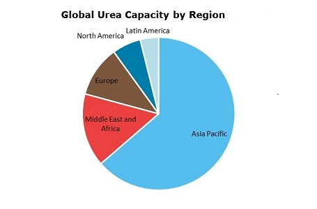 Urea Global Capacity by Region