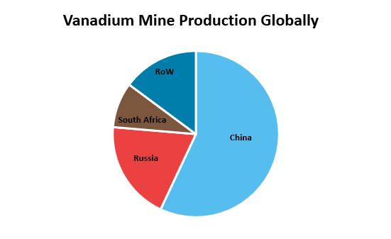 Vanadium Mine Production Globally