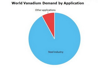 Vanadium World Demand by Application