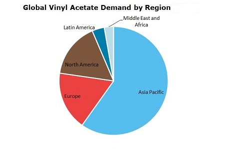 Vinyl Acetate (VAM) Global Demand by Region