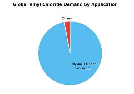 Vinyl Chloride (VCM) Global Demand by Application