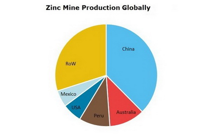 Zinc Mine Production Globally