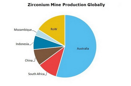 Zirconium Mine Production Globally