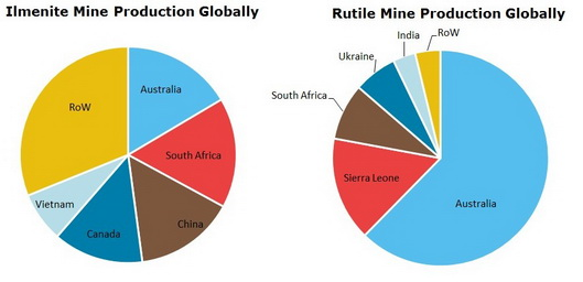 Titanium Mineral Concentrates Mine Production Globally