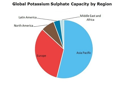 Potassium Sulphate Global Capacity by Region