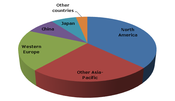Global Ethylene Vinyl Acetate Eva Production To Follow