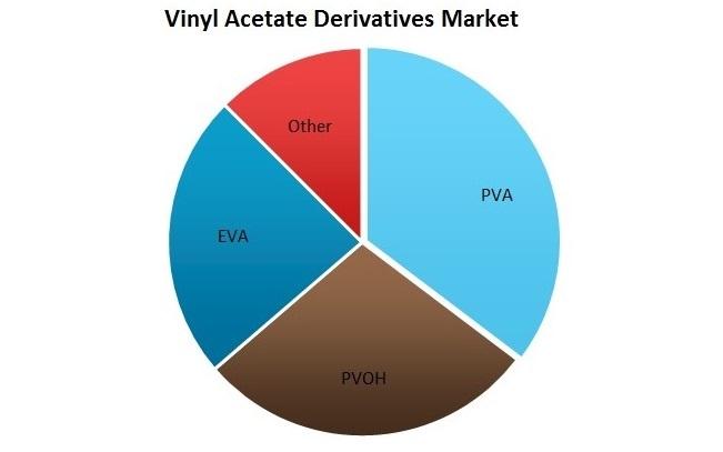 Vinyl Acetate Monomer Vam Derivatives Global Market