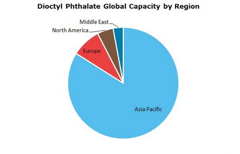 Dioctyl Phthalate Global Capacity by Region