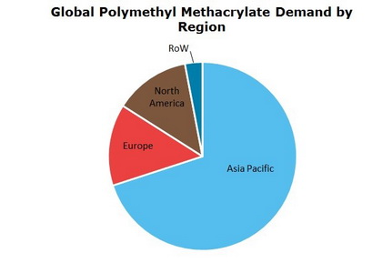 Polymethyl Methacrylate (PMMA) Global Demand by Region