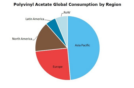 Polyvinyl Acetate (PVA) Global Consumption by Region