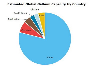 Gallium Global Capacity by Country