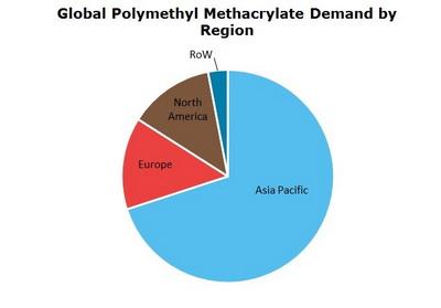 Polymethyl Methacrylate (PMMA) Global Demand by Region