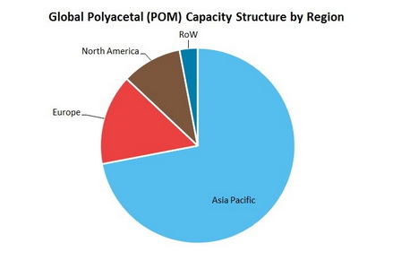 Polyacetal Global Capacity Structure by Region