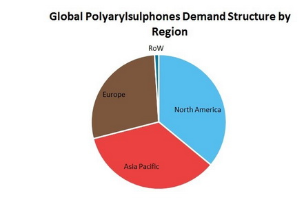 Polyarylsulphones (PSU, PESU, PEI, PPSU) Global Demand by Region