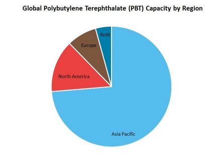 Polybutylene Terephthalate Capacity by Region