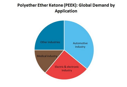 Polyether Ether Ketone (PEEK) Global Demand by Application