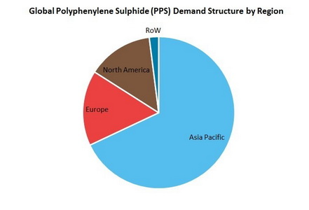Polyphenylene Sulphide (PPS) Global Demand Structure by Region