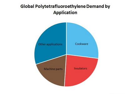 Polytetrafluoroethylene (PTFE) Global Demand by Application