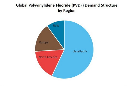 Polyvinylidene Fluoride (PVDF) Global Demand Stucture by Region