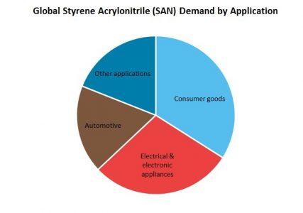 Styrene Acrylonitrile (SAN) Global Demand by Application